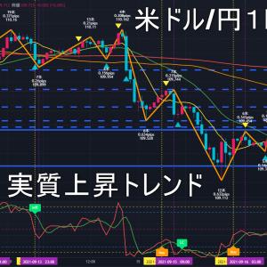 米ドル/円2021年9月17日(金)環境認識