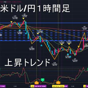 米ドル/円2021年9月20日(月)の見通し