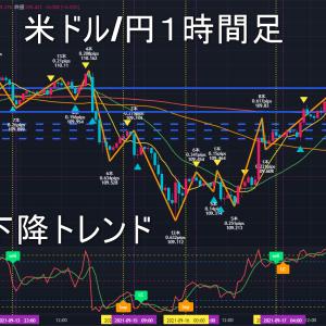 米ドル/円2021年9月21日(火)環境認識