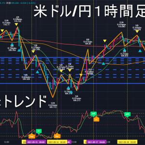 米ドル/円2021年9月22日(水)環境認識