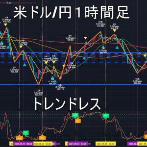 米ドル/円2021年9月23日(木)環境認識