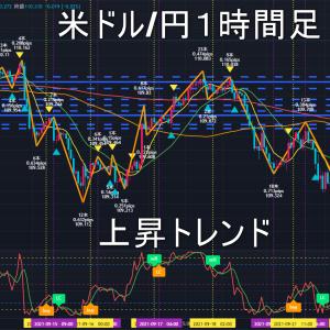 米ドル/円2021年9月24日(金)環境認識