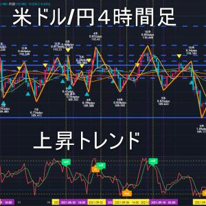 米ドル/円2021年9月28日(火)環境認識