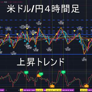 米ドル/円2021年9月29日(水)環境認識