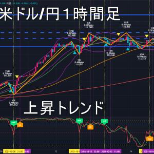 米ドル/円2021年10月18日(月)の見通し