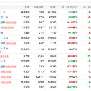 香港IPO: 譚仔雲南米線、譚仔三哥米線。香港で知らない人はいない米線のチェーン店を運営の「譚仔國際」のIPO。親会社、丸亀製麺のトリドール(TYO:3397)の株価は少し上がった模様。