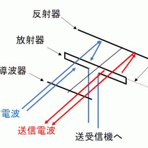航空無線通信士の試験対策:無線工学その22 アンテナ
