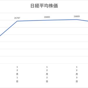 ネオモバ投資第22週レポート