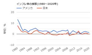 世界はなぜ低金利か?技術革新が物価上昇をおさえてている?