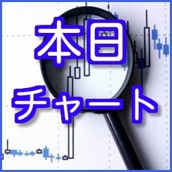 01月27日(水)日経225ミニ先物 チャート分析