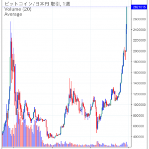 ビットコインは初めて280万円台に突入!