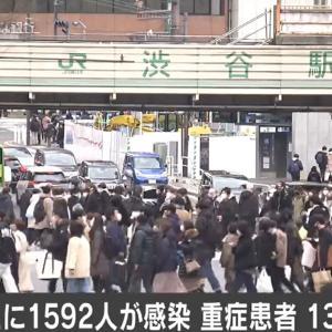 【速報】東京都、新たに1592人感染 重症者138人 1月17日