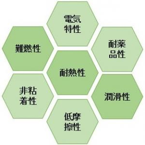 PTFE樹脂とは?テフロンプラスチックの性質から成長性を予想