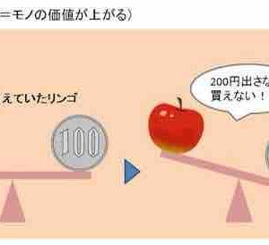 【基礎】インフレとデフレ