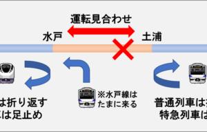 【代替ルート考察】JR常磐線(水戸ー土浦)が止まったとき