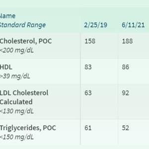 2年ぶりの健康診断:LDLコレステロール増加