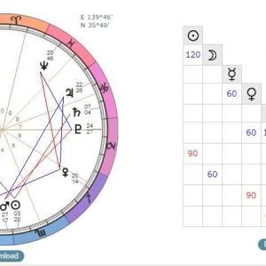 太陽と月の調和