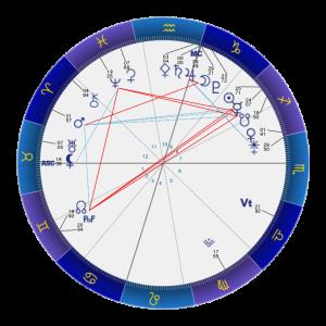 土星水瓶座のイングレス図(2020年12月17日のホロスコープ)