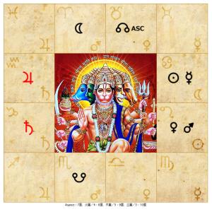 インド占星術で見た8月の星の動き