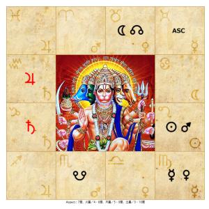インド占星術で見た9月の星の動き