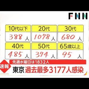 新型コロナ 東京都で新たに3177人の感染確認 過去最多