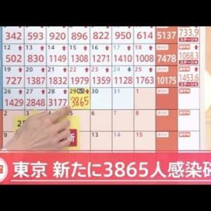【速報】東京で新たに3865人の感染発表、過去最多 前の週の同じ曜日の約2倍