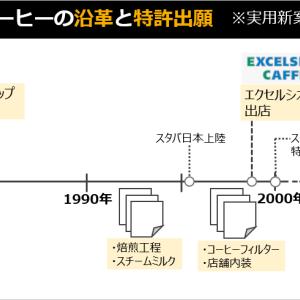 129_ドトールコーヒーの知財①前編:特許出願のお話