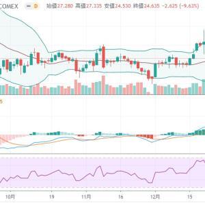 【なぜ暴落?】金と銀などの貴金属の価格が1日で大暴落。下落理由は?投資方針はどうする?