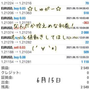 6月15日・自動売買ソフト『 Sugar(しゅがー)』@ なーんかすっきりしない値動き((+_+))