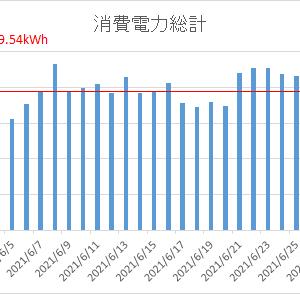 【三井ホーム×全館空調×太陽光発電】2021年6月の我が家の電気使用量&電気代