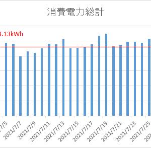 【三井ホーム×全館空調×太陽光発電】2021年7月の我が家の電気使用量&電気代