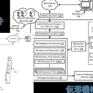 アマゾン特許動向と総合商社