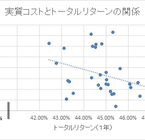 【つみたてNISA対象商品で検証】株式インデックス・ファンドは、実質コストが低いとトータルリターンが高い!?
