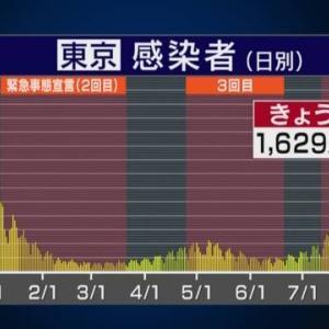 【悲報】東京のコロナ新規感染者の減少理由、誰も分からない…
