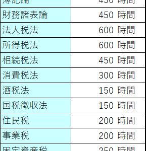 税理士試験のリアル 勉強時間編