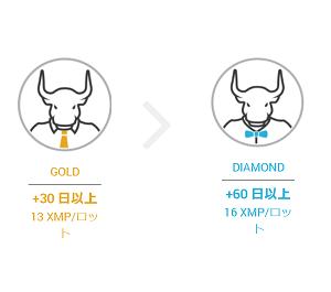 XM特有のロイヤルティプログラムをうまく活用してXMポイントを稼ごう!