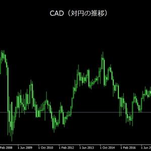 CAD(カナダドル)の特徴
