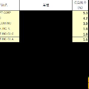 米国株価指数との喧嘩に敗れる
