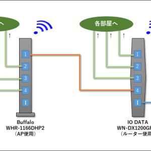 WiFiルーターを2台に増設