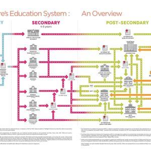 シンガポールの教育制度について考えてみる