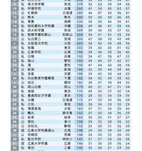 国公立大学医学部に合格者が多い学校TOP200
