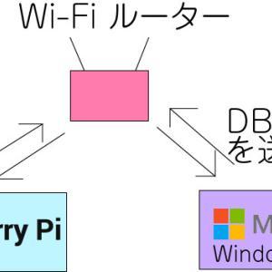 RaspberryPiでWindows10PCのMySQLテーブルに【Python】でアクセス