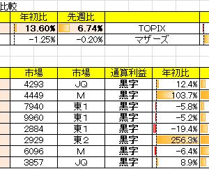 令和2年9月3週の結果 対先週比+6.74%