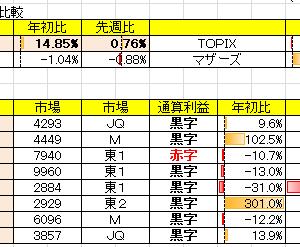 令和2年10月3週の結果 対先週比+0.76%
