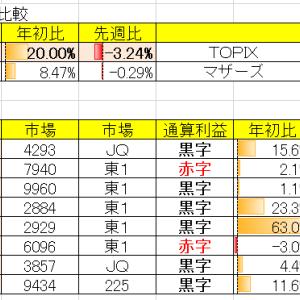 令和3年4月2週の結果 対先週比▲3.24%