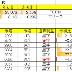 令和3年4月3週の結果 対先週比+2.56%