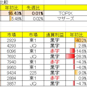 令和3年6月2週の結果 対先週比+0.01%