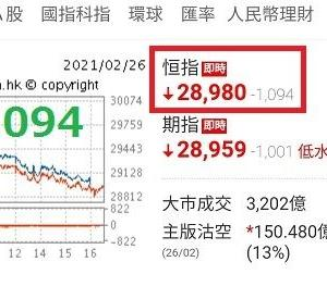 【今日の香港市場】ハンセン指数はマイナス1094ポイント