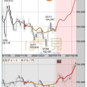 やっぱり、リラ円は下落するのか。 ついでにドル円は?
