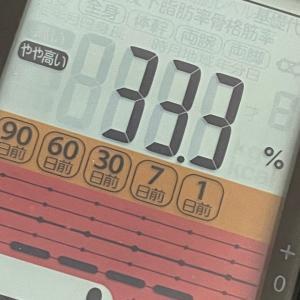 今日の体重☆スタート時点へ戻るの巻き(笑)